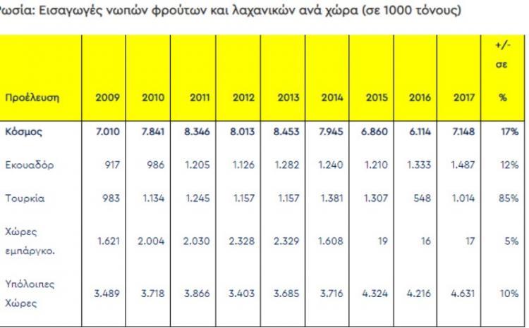 Ρωσικό εμπάργκο και… χάος στη γεωργική παραγωγή μας, δηλώσεις Χρ.Γιαννακάκη, Κ.Ταμπακιάρη και Β.Μπουγά