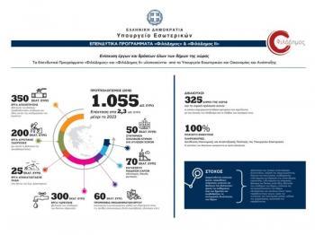 232.466,45Ε στο Δ.Αλεξάνδρειας για συντήρηση σχολικών κτιρίων και αύλειων χώρων, μέσω του προγράμματος «Φιλόδημος ΙΙ»