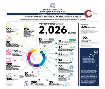 Περισσότερα από 2 δις ευρώ στη διάθεση των Δήμων της χώρας μέσω του προγράμματος «Φιλόδημος»