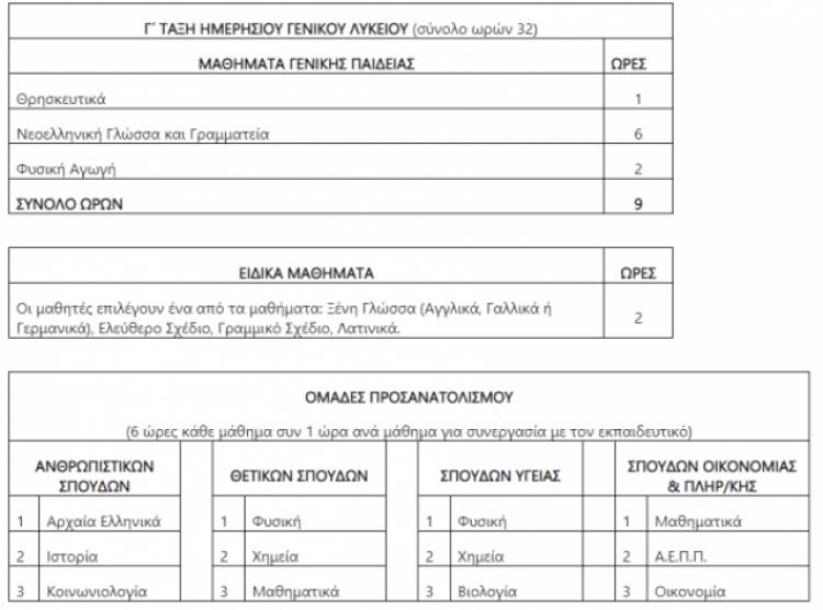 Σαρωτικές αλλαγές στις πανελλαδικές εξετάσεις