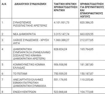 15 εκατομμύρια, ζεστά και...μετρητά ευρώ, στα κόμματα!
