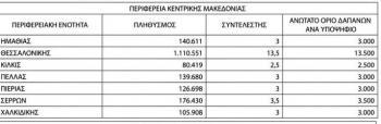 Ορίστηκε η «οροφή» εξόδων για κάθε υποψήφιο σύμβουλο στις περιφερειακές εκλογές. 3.000 ευρώ στην Ημαθία