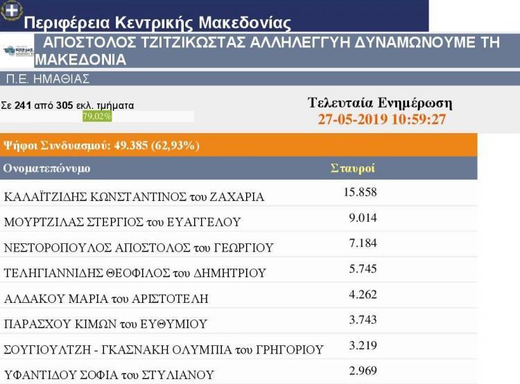 Πρωτιά με διαφορά για τον Κώστα Καλαϊτζίδη στην Ημαθία. Ευχαριστήρια δήλωση του αντιπεριφερειάρχη