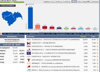Καθαρή νίκη Τζιτζικώστα με 62,93% και στην Ημαθία