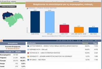 Πρωτιά στο...«νήμα» για Κουτσογιάννη με 37 ψήφους!