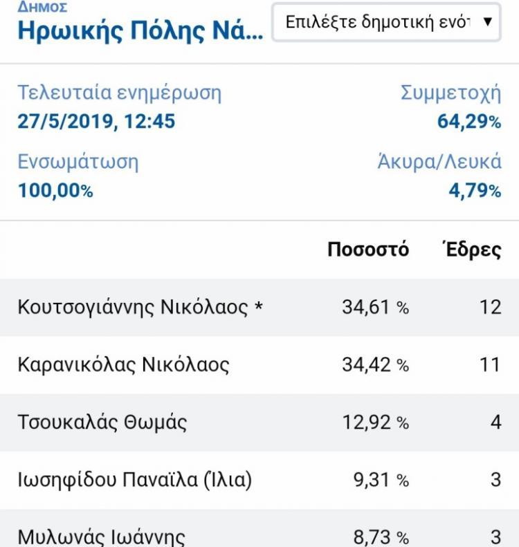 Πως κατανέμονται οι 33 έδρες στο δημοτικό συμβούλιο Νάουσας