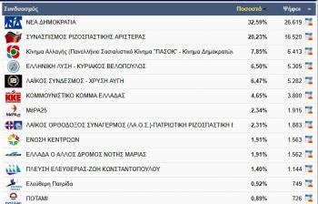 14 μονάδες μείον από τις εθνικές εκλογές του 2015 ο ΣΥΡΙΖΑ στην Ημαθία