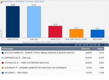 Πώς κατανέμονται οι έδρες των δημοτικών συνδυασμών στις δημοτικές ενότητες Νάουσας, Ανθεμίων και Ειρηνούπολης