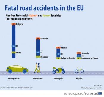 Πρώτη η Ελλάδα σε τροχαία δυστυχήματα με μοτοσικλέτες σύμφωνα με τα στοιχεία της Eurostat