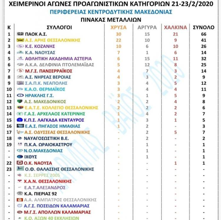 Εξαιρετικές επιδόσεις της Κ.Α.Ν. στους Χειμερινούς αγώνες 9-10-11-12 ετών της Περιφέρειας