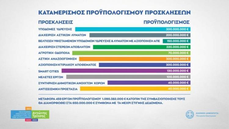 1 δις, 850 εκ. ευρώ στο «Αντώνης Τρίτσης»