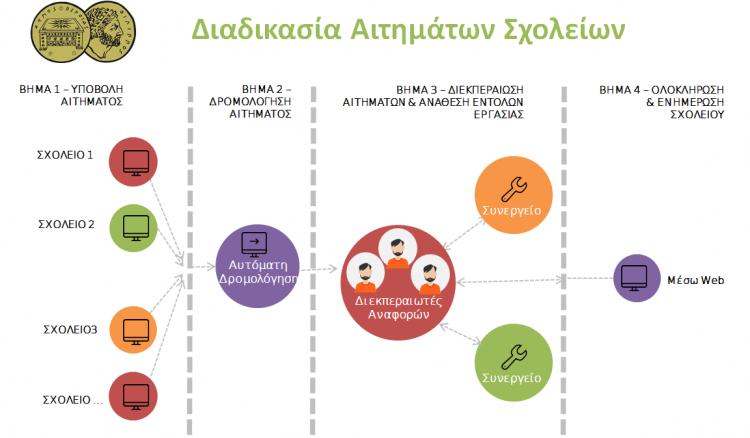 Ηλεκτρονικά πλέον όλα τα αιτήματα των σχολείων προς το Δήμο Βέροιας