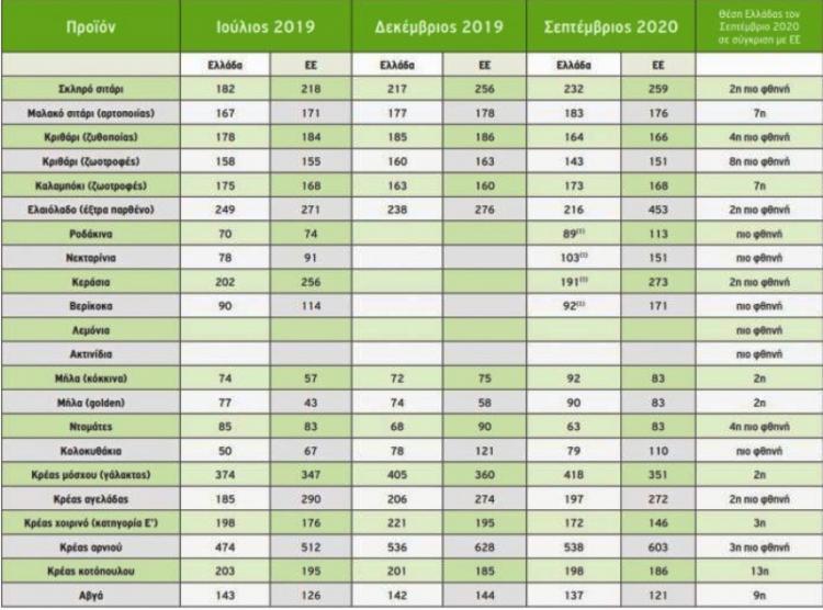 Με ή χωρίς κορωνοϊό, οι τιμές παραγωγού στην Ελλάδα βρίσκονται στις τελευταίες θέσεις της ΕΕ