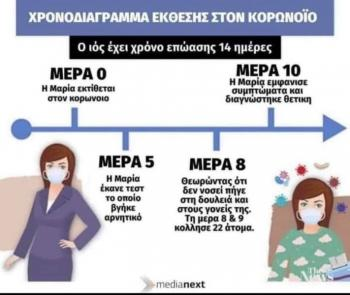 Οι συνέπειες έκθεσης του πληθυσμού στον κορονοϊό!