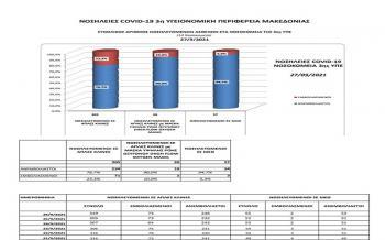 Κορωνοϊός : Οι αριθμοί....δυστυχούν για τους ανεμβολίαστους στην 3η ΥΠΕ