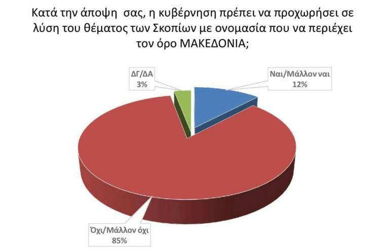Το 85% των πολιτών της Πέλλας διαφωνεί, παρόμοια ποσοστά σίγουρα και στην Ημαθία